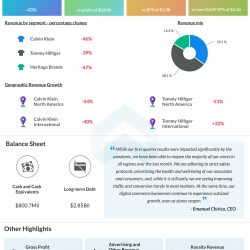 PVH Corp (PVH) Q1 2020 Earnings Infograph