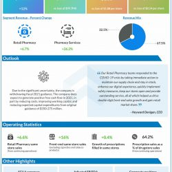 Rite Aid (RAD) Q1 2021 earnings infograph