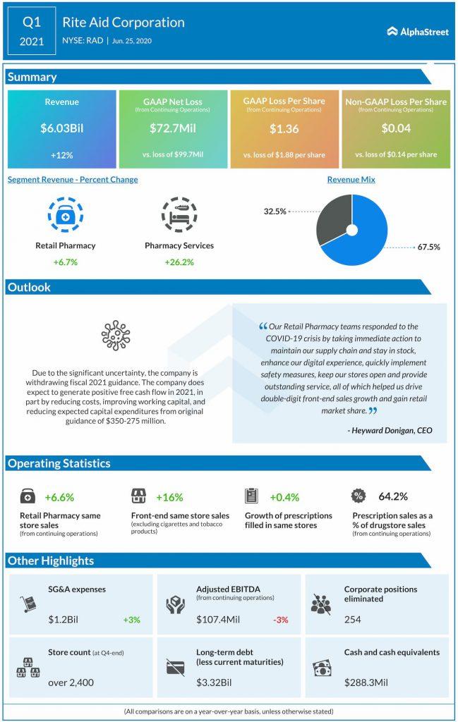 Rite Aid (RAD) Q1 2021 earnings infograph