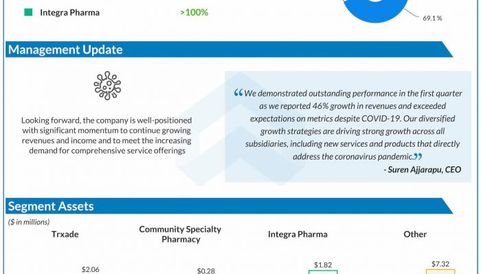 trxade group Q1 2020 earnings infographic