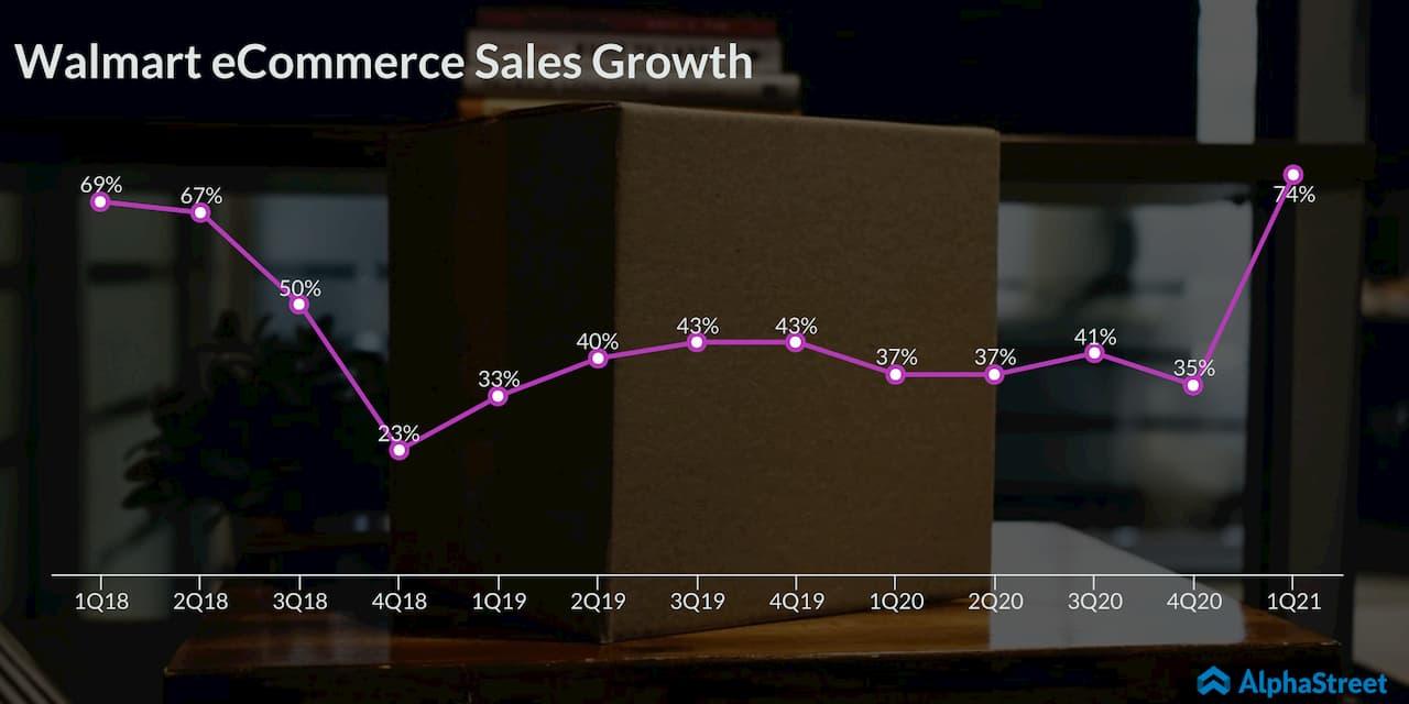 Walmart Ecommerce Sales Trend