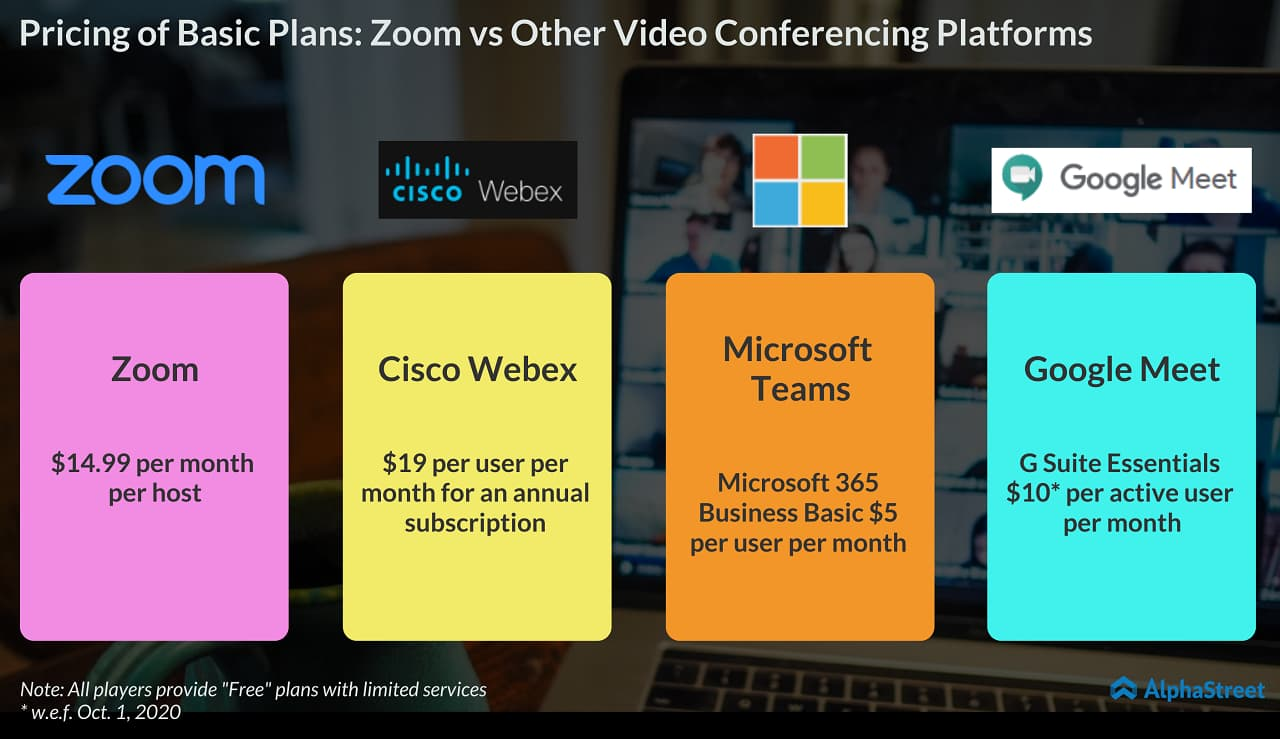 Zoom vs other video conference platforms