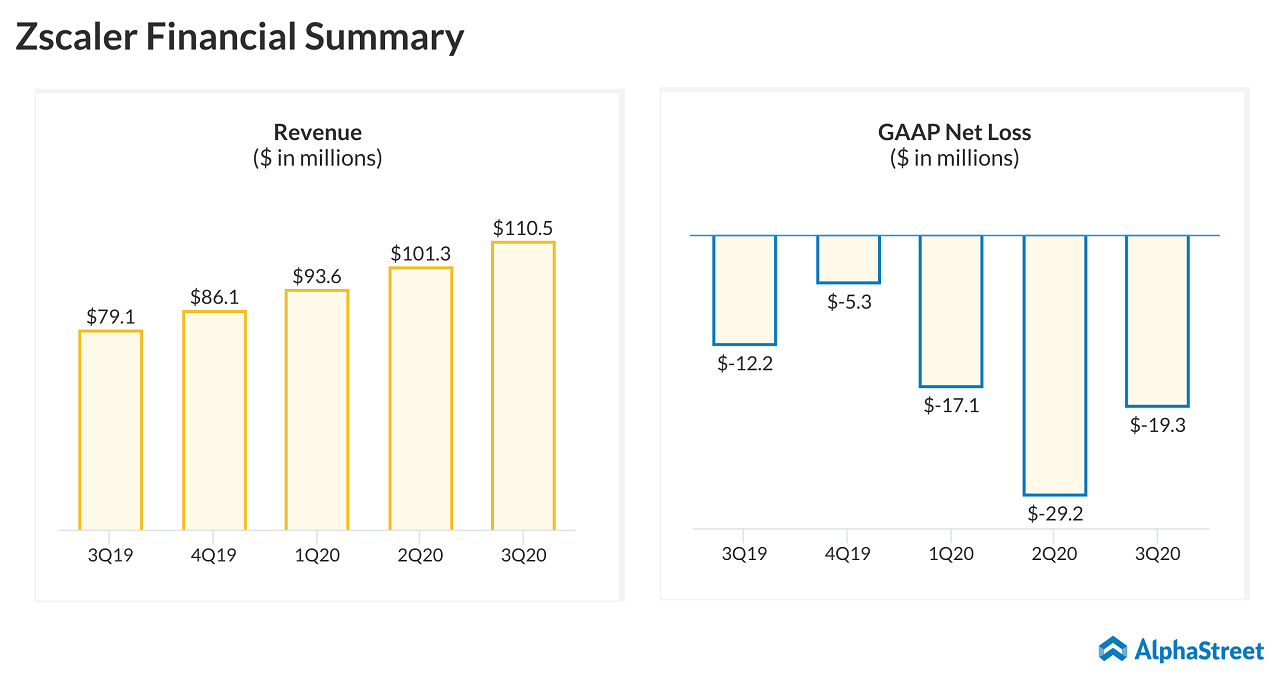 Zscaler (ZS) Q3 2020 earnings - Financial summary