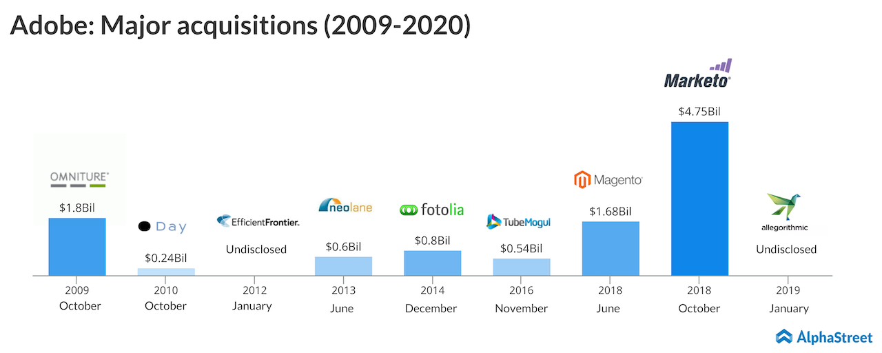 adobe major acquisitions