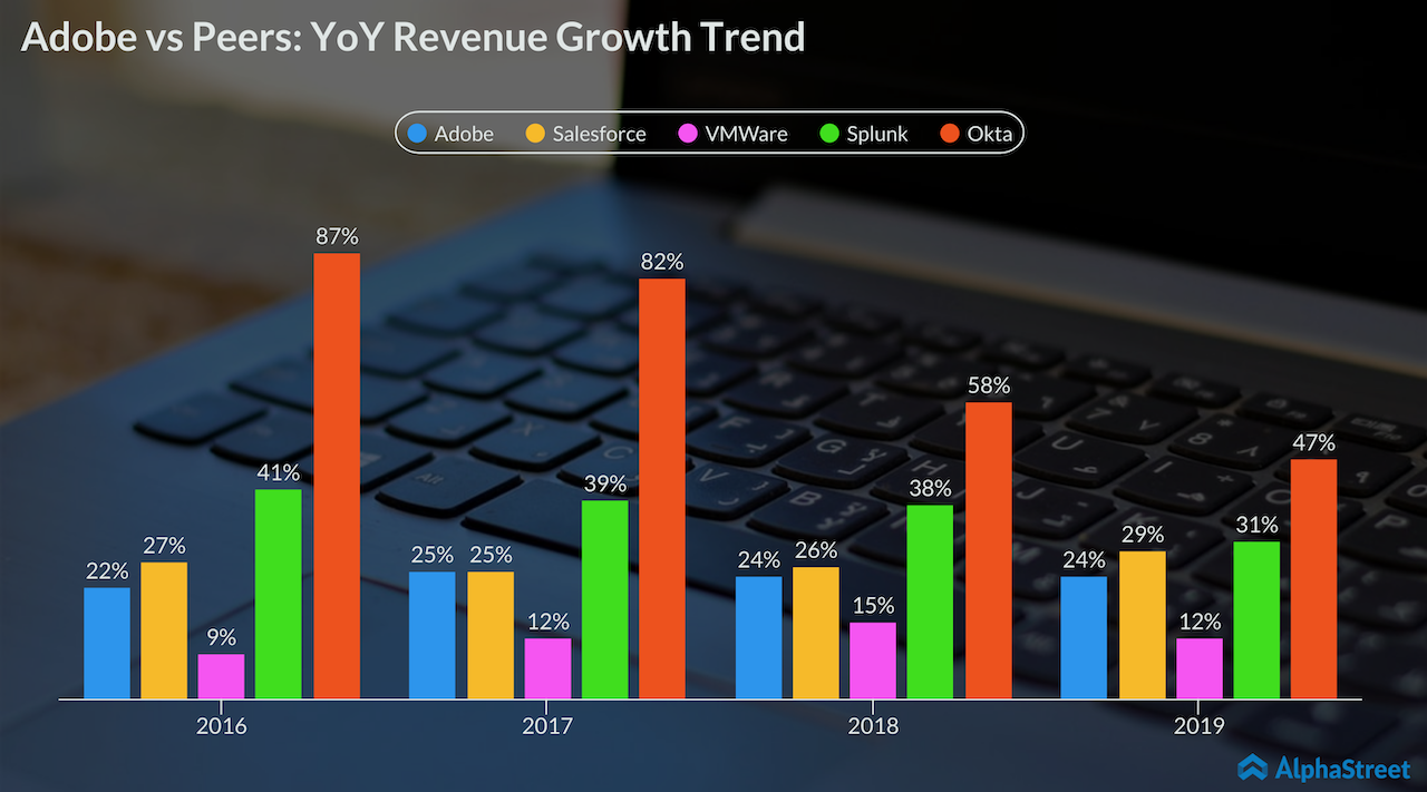 Adobe vs peers revenue growth trend