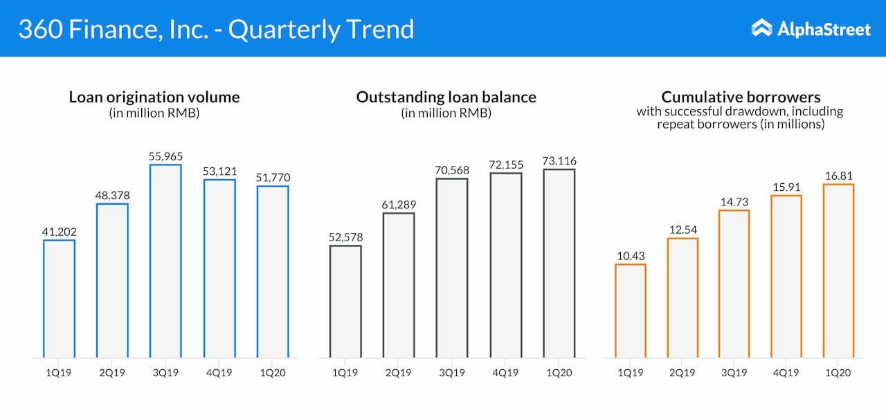 360 Finance, Inc. - Quarterly Trend