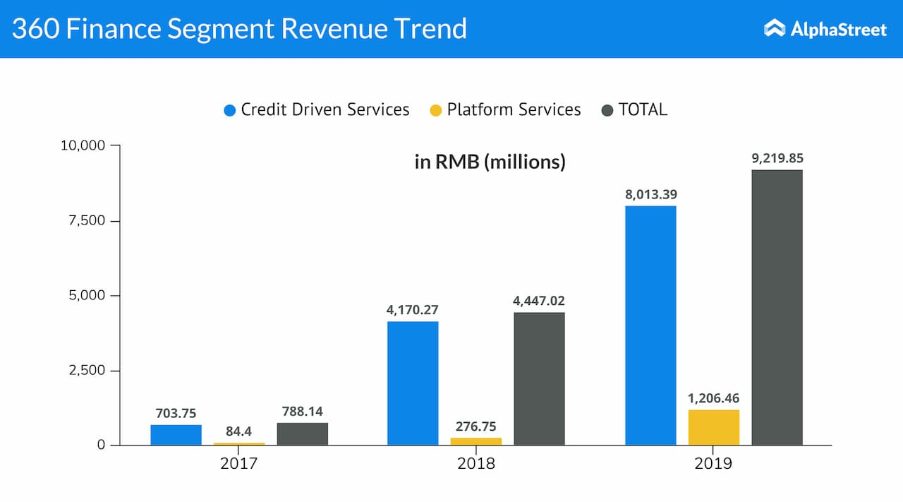 360 Finance Segment Revenue Trend
