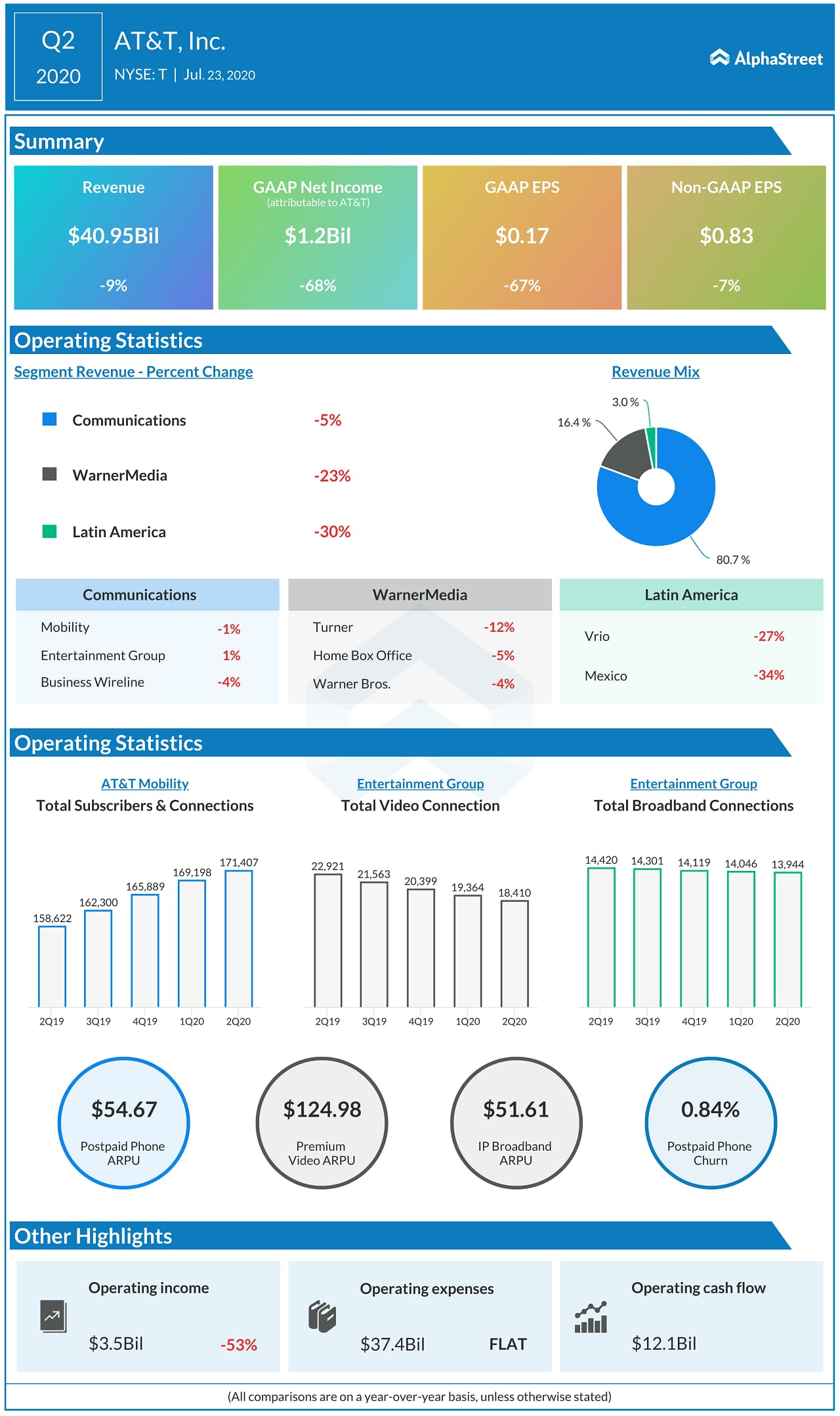 AT&T (T) Q2 2020 Earnings Infograph