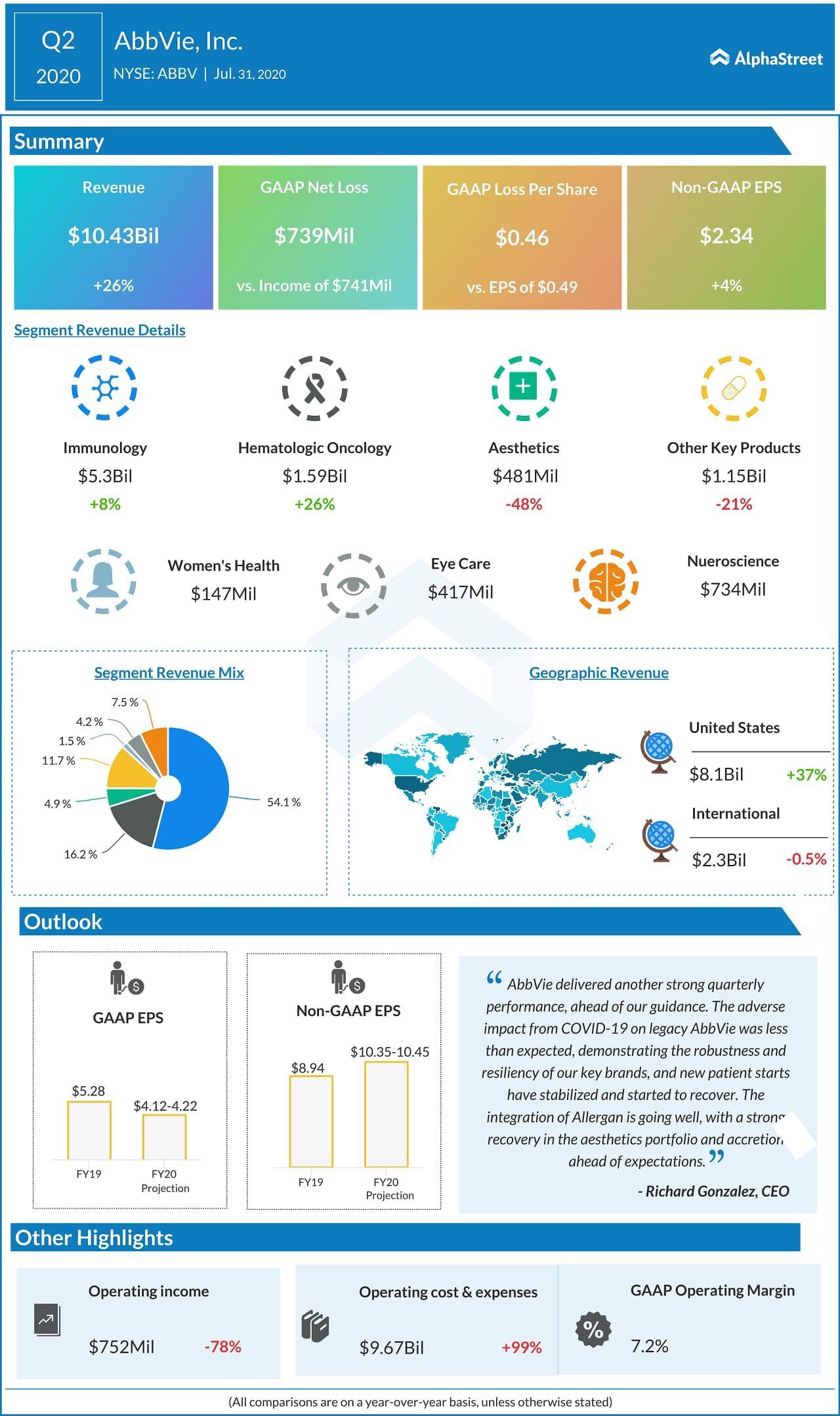 AbbVie (ABBV) Q2 2020 Earnings Infograph