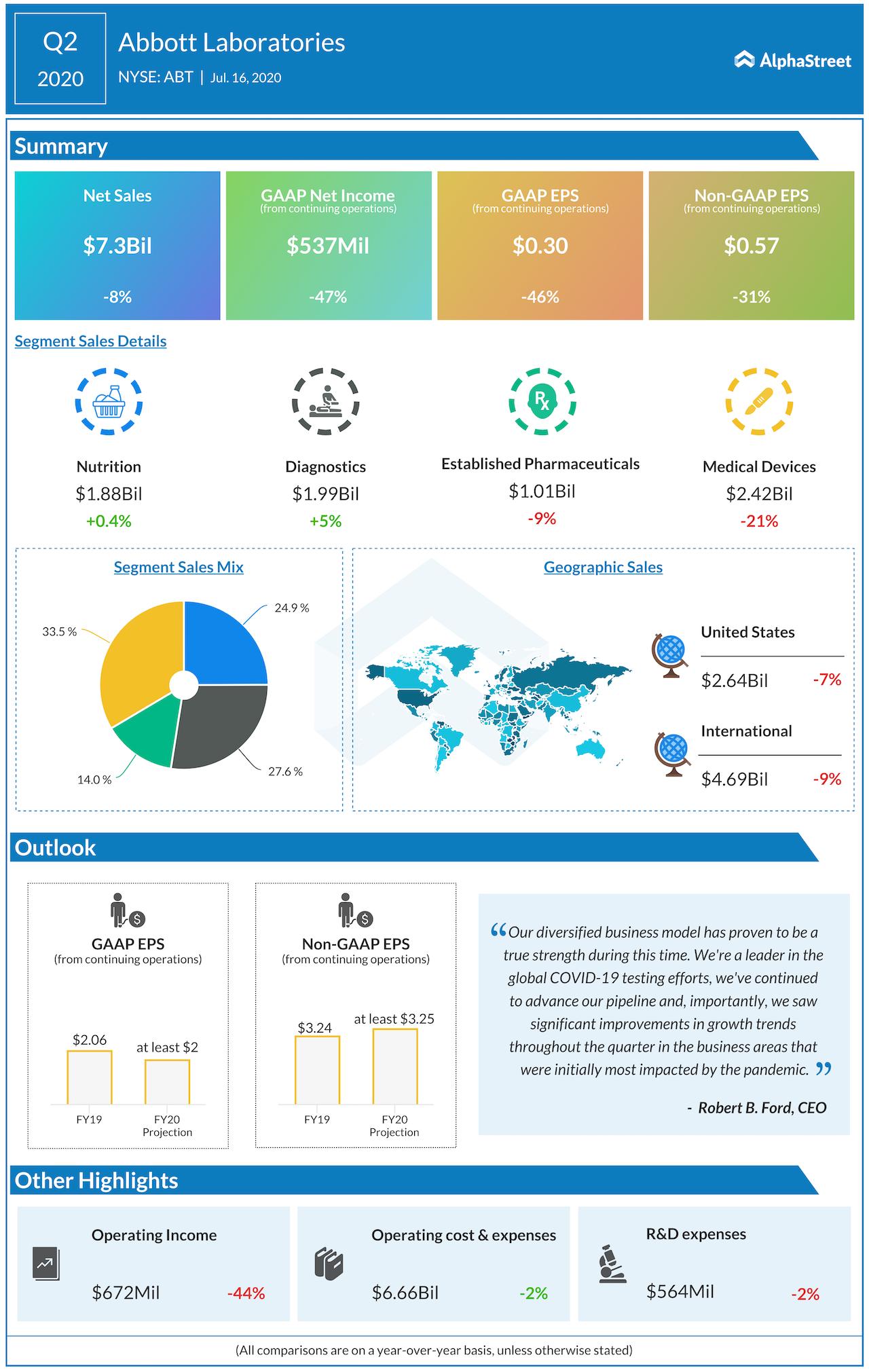Abbott Laboratories Q2 2020 earnings infographic