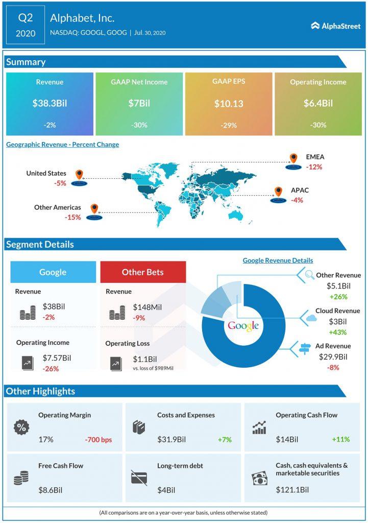 Alphabet - Google - GOOG - GOOGL - Q2 2020 Earnings Infograph