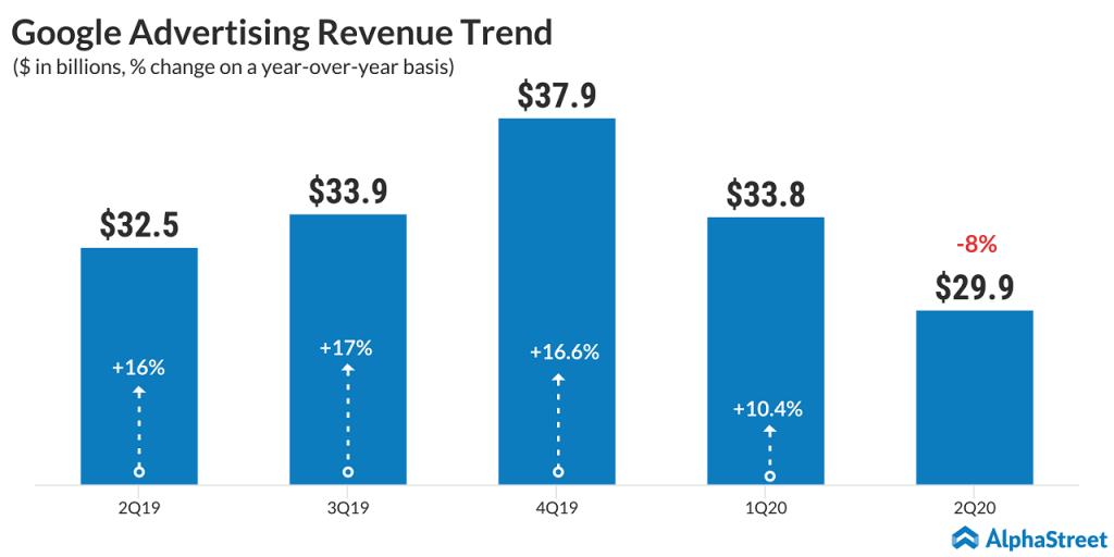 Alphabet - Google - Q2 2020 - Advertising revenue
