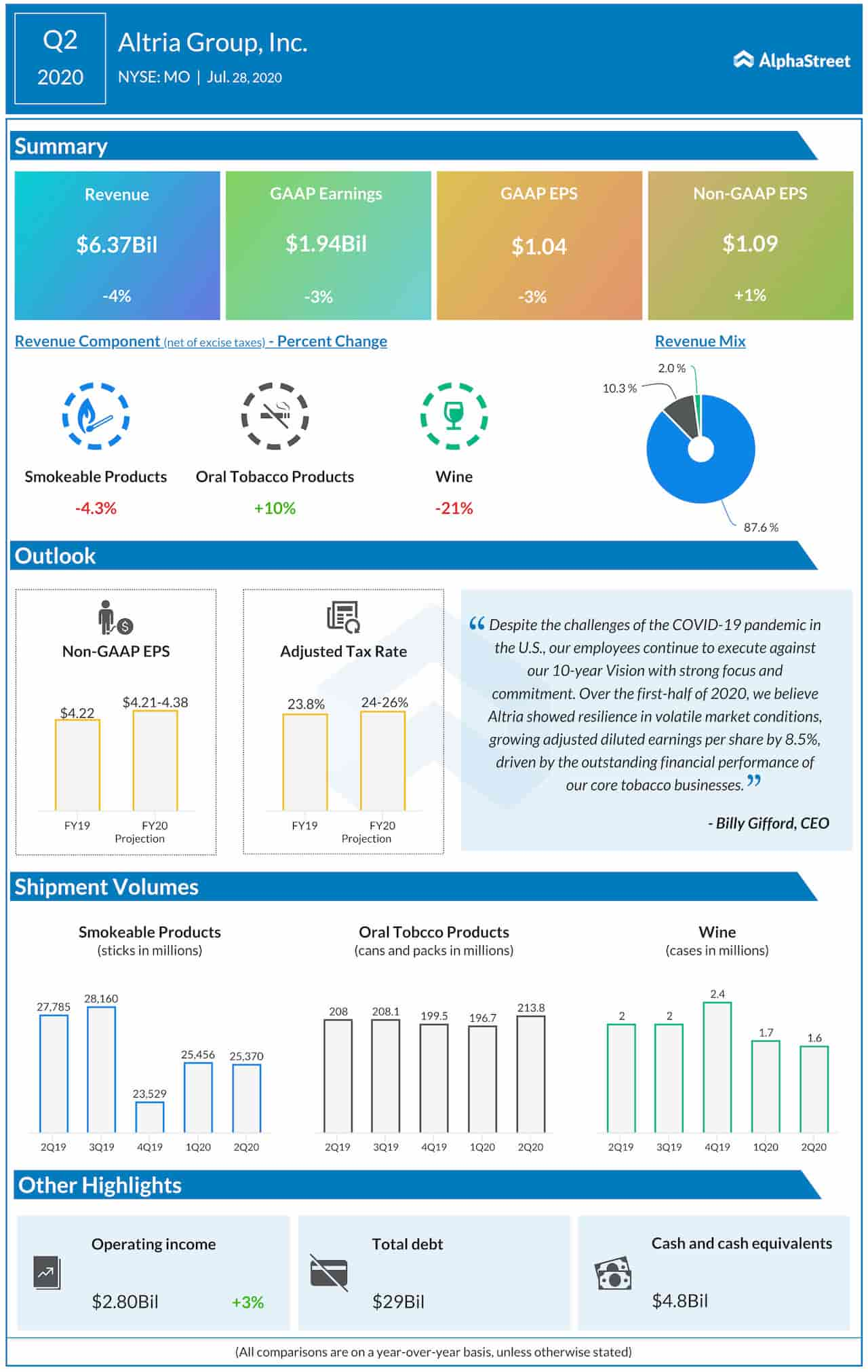 Altria Group Q2 2020 earnings infographic