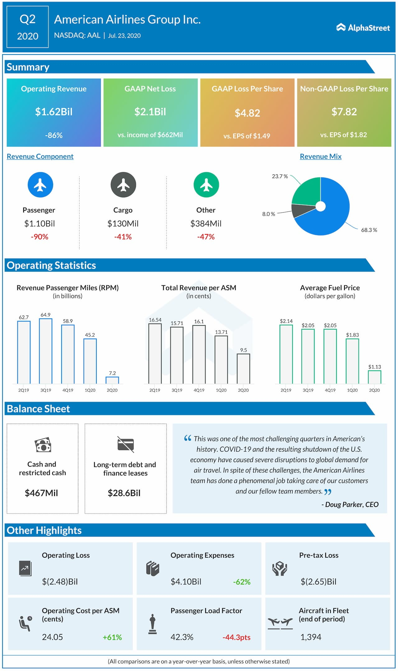 American-Airlines-Q2-2020-Earnings-Infographic