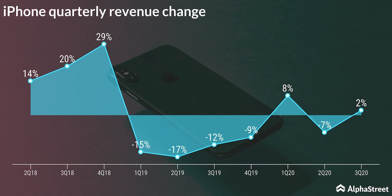 Apple Quarterly Revenues Change Trend for iPhone