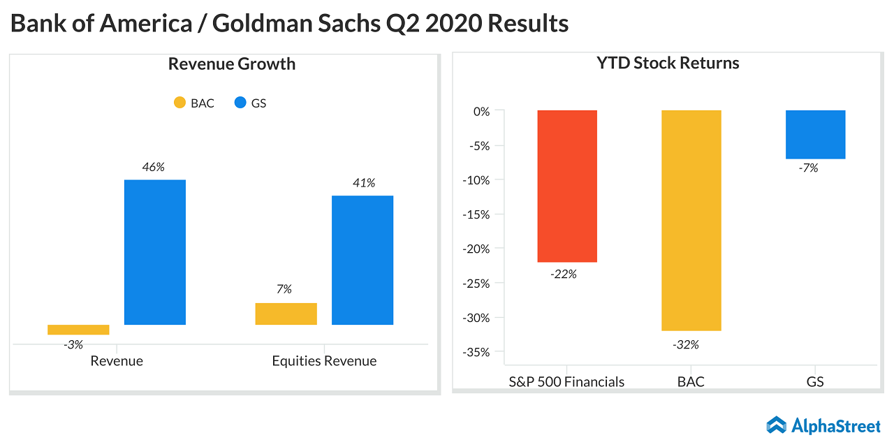 Bank of America (BAC) Goldman Sachs (GS) Q2 2020 Earnings Results