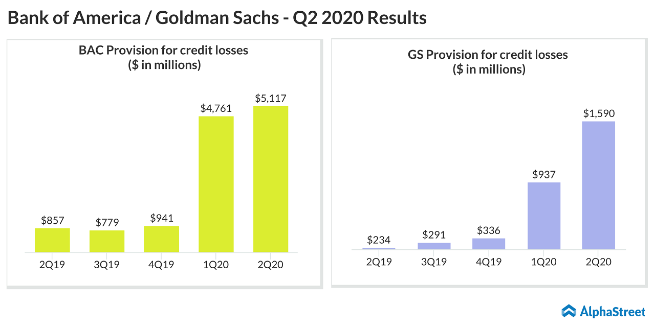 Bank of America - Goldman Sachs - Q2 2020 earnings