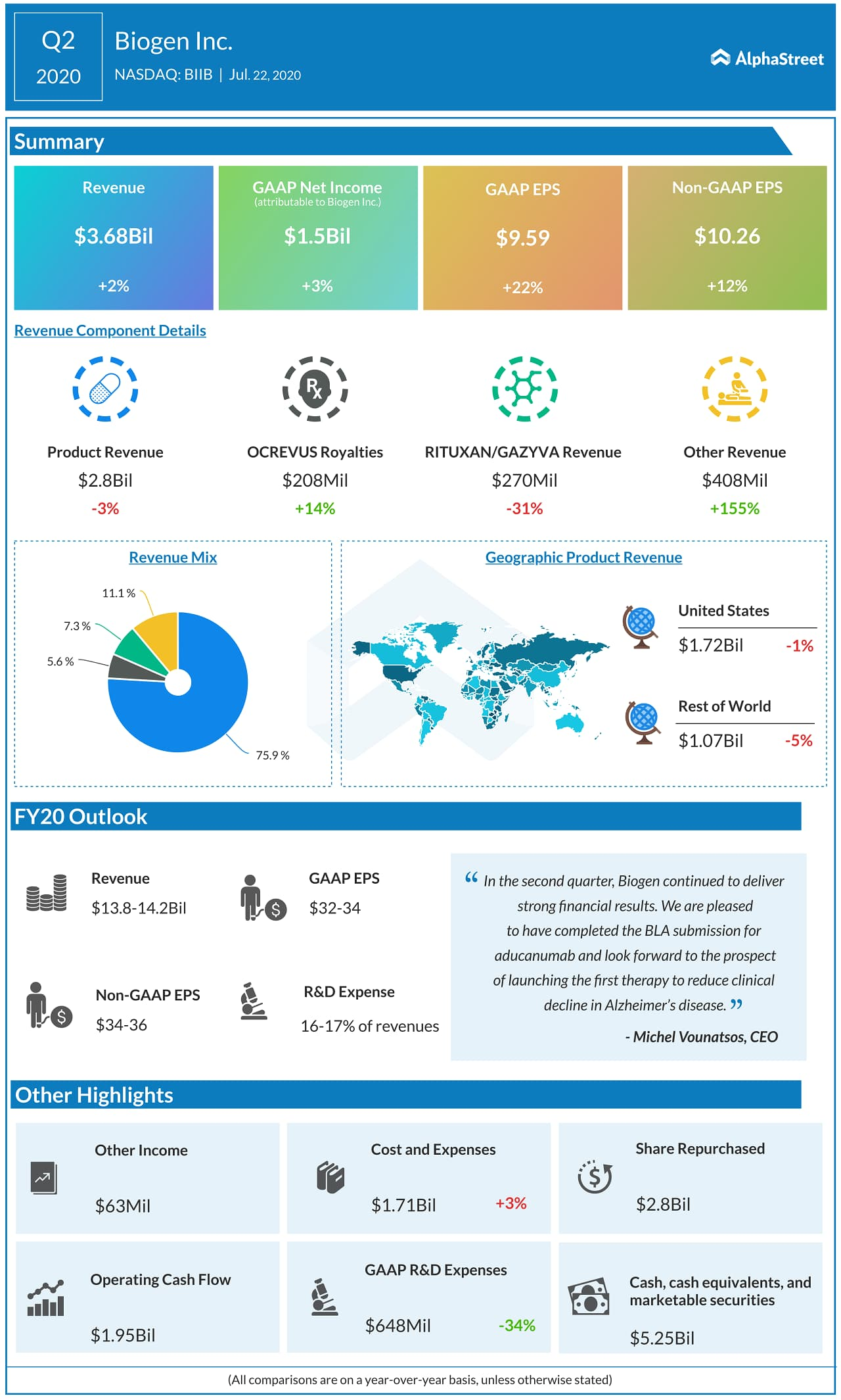 Biogen (BIIB) Q2 2020 Earnings Infograph