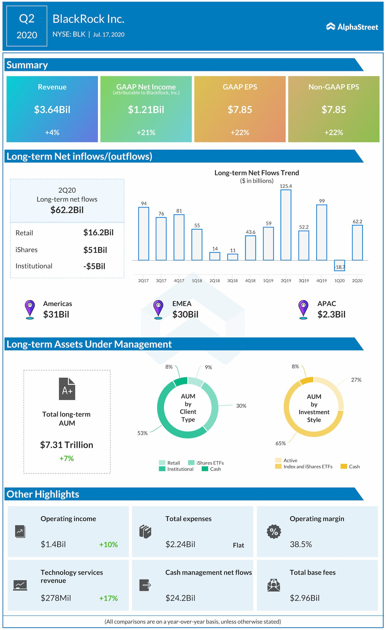 BlackRock reports Q2 2020 earnings results