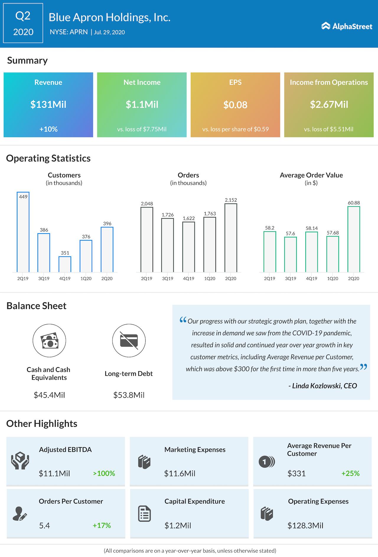Blue Apron Holdings Q2 2020 earnings