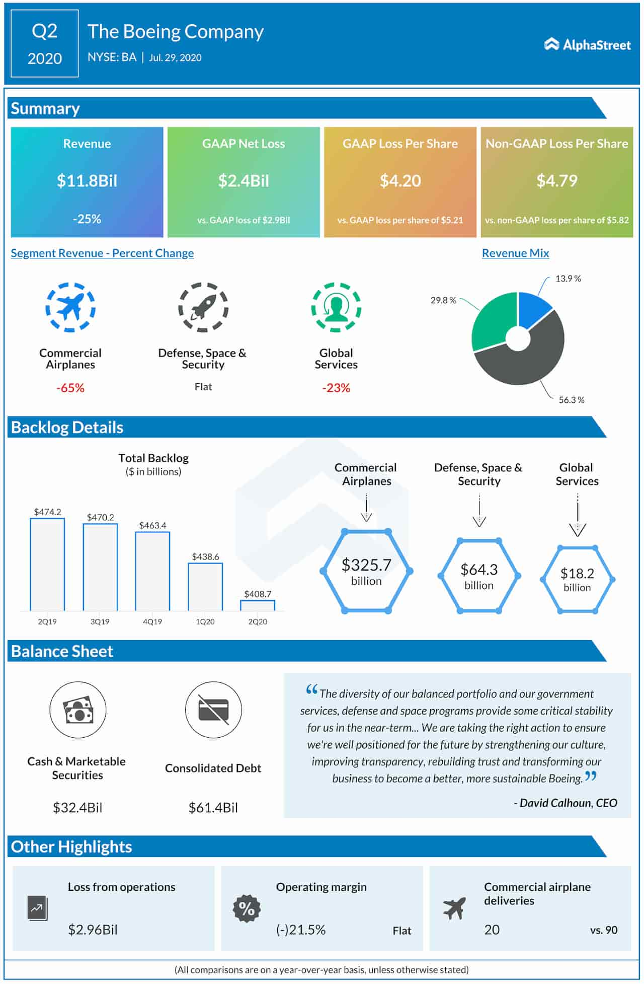 Boeing Company Q2 2020 earnings infographic