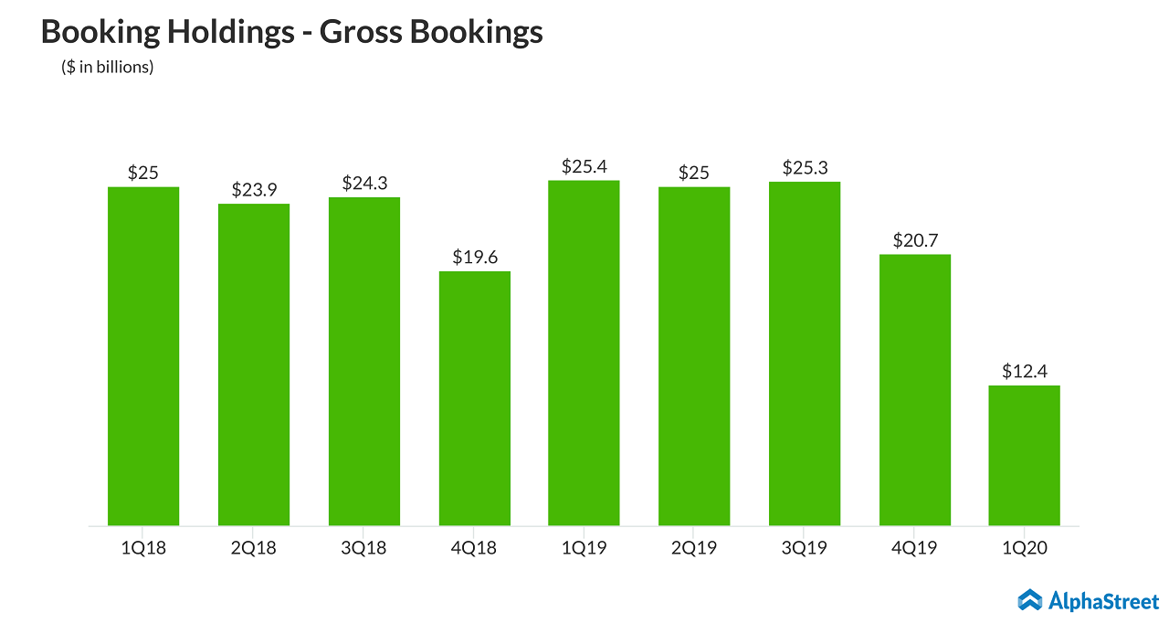 Booking Holdings (BKNG) - Gross Bookings Trend