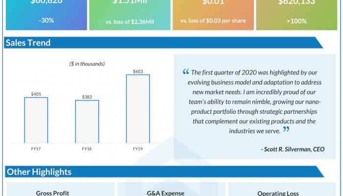 C-Bond systems Q1 2020 earnings.