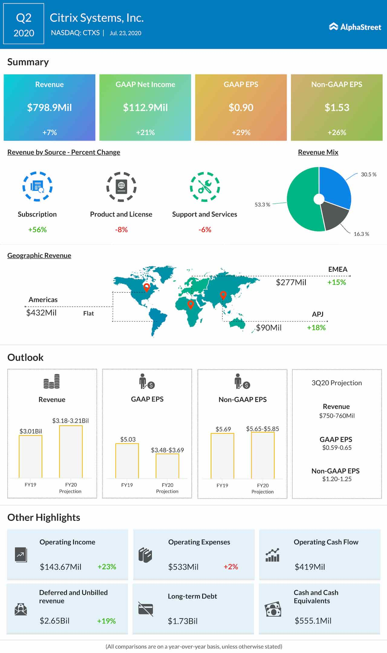 Citrix Systems (CTXS) Q2 2020 earnings infographic