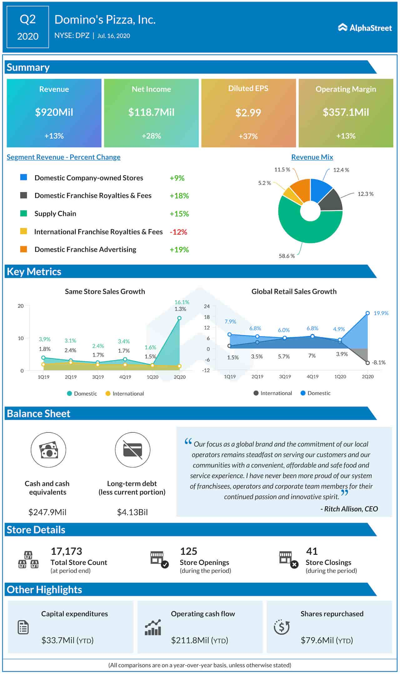 Domino's Pizza Q2 2020 Earnings Infographic