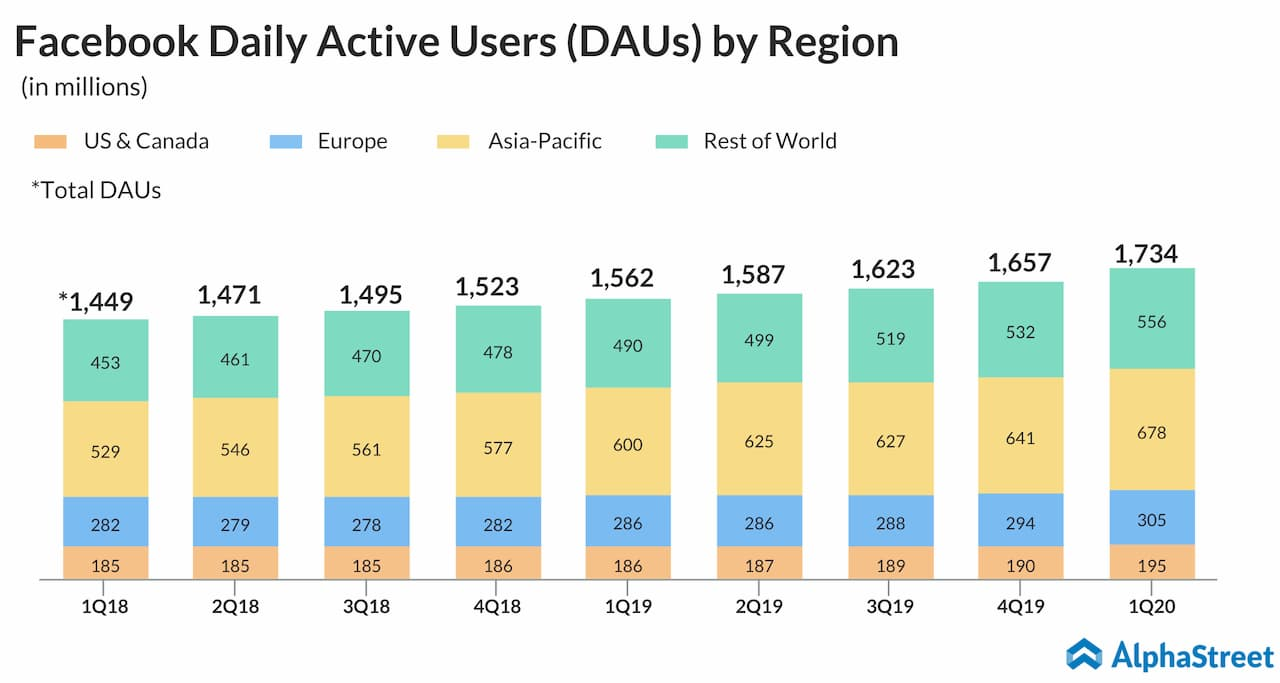 Facebook daily active users quarterly trend by region