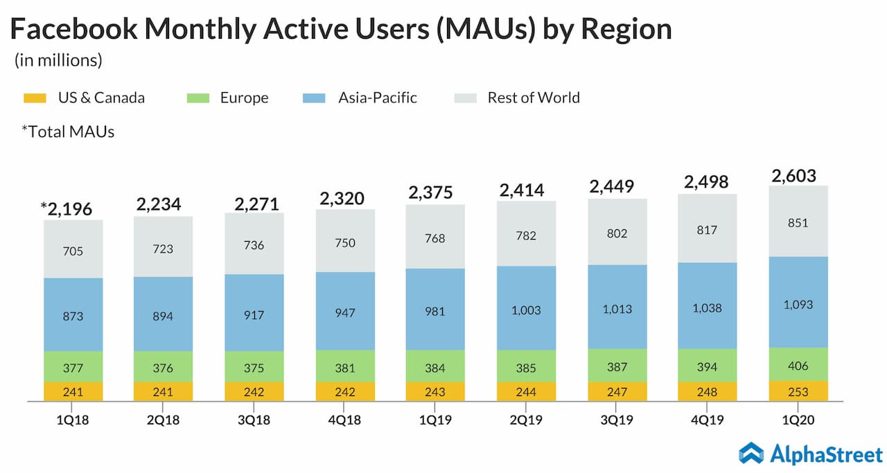 Facebook monthly active users quarterly trend by region