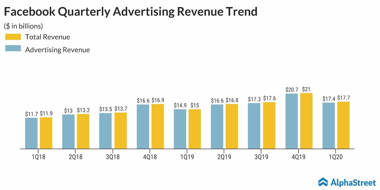Facebook quarterly ad revenue trend