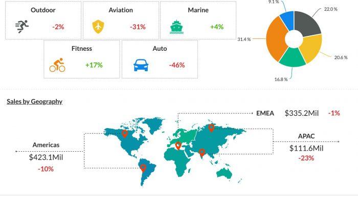 Garmin (GRMN) Q2 2020 Earnings Infograph