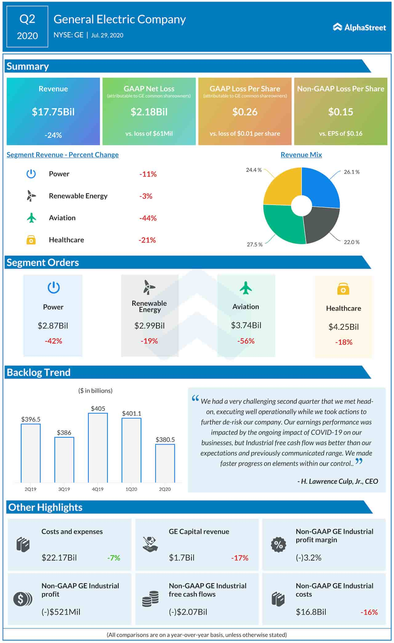 General Electric Company Q2 2020 earnings infographic