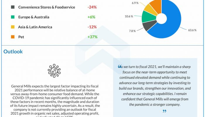 General Mills (GIS) reports Q4 2020 earnings results