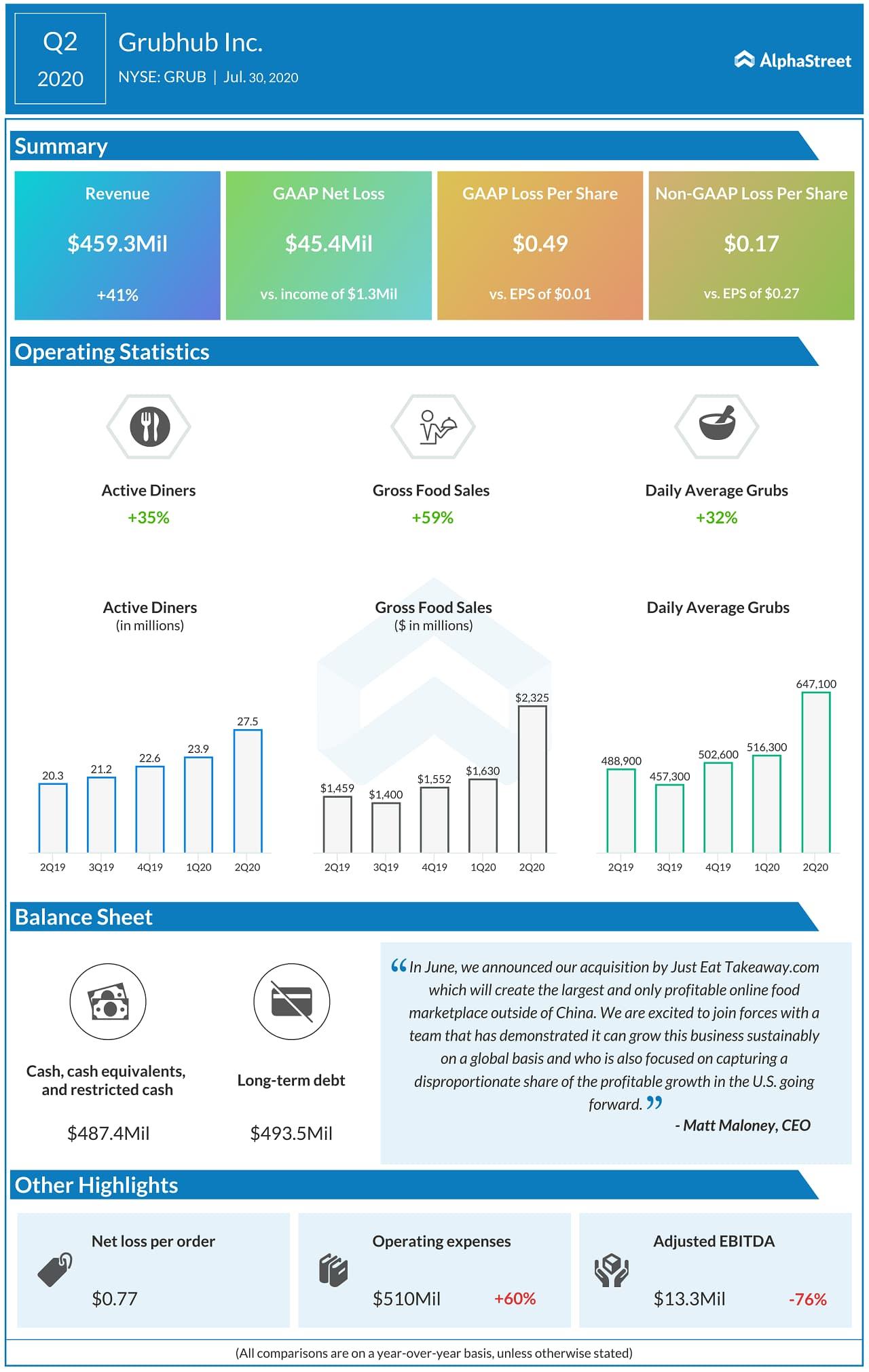 Grubhub (GRUB) Q2 2020 Earnings Infograph