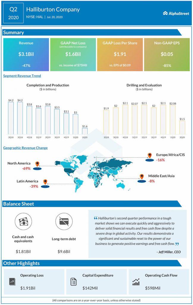 Halliburton reports Q2 2020 earnings results