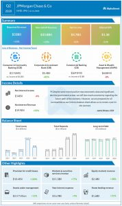 JP Morgan reports Q2 2020 earnings results