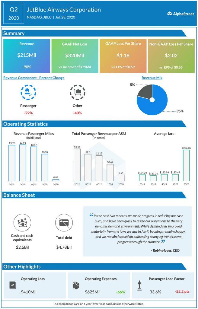 JetBlue Airways (JBLU) Q2 2020 Earnings Infograph