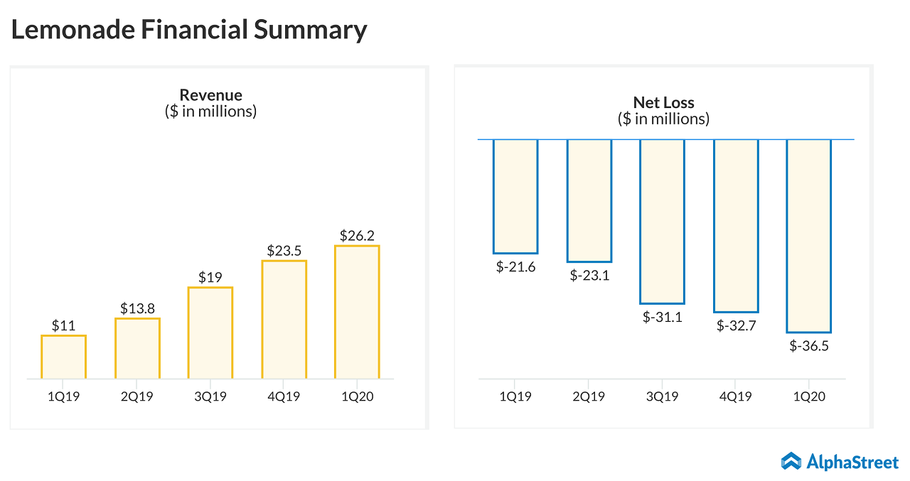 Lemonade (LMND) - revenue - net loss