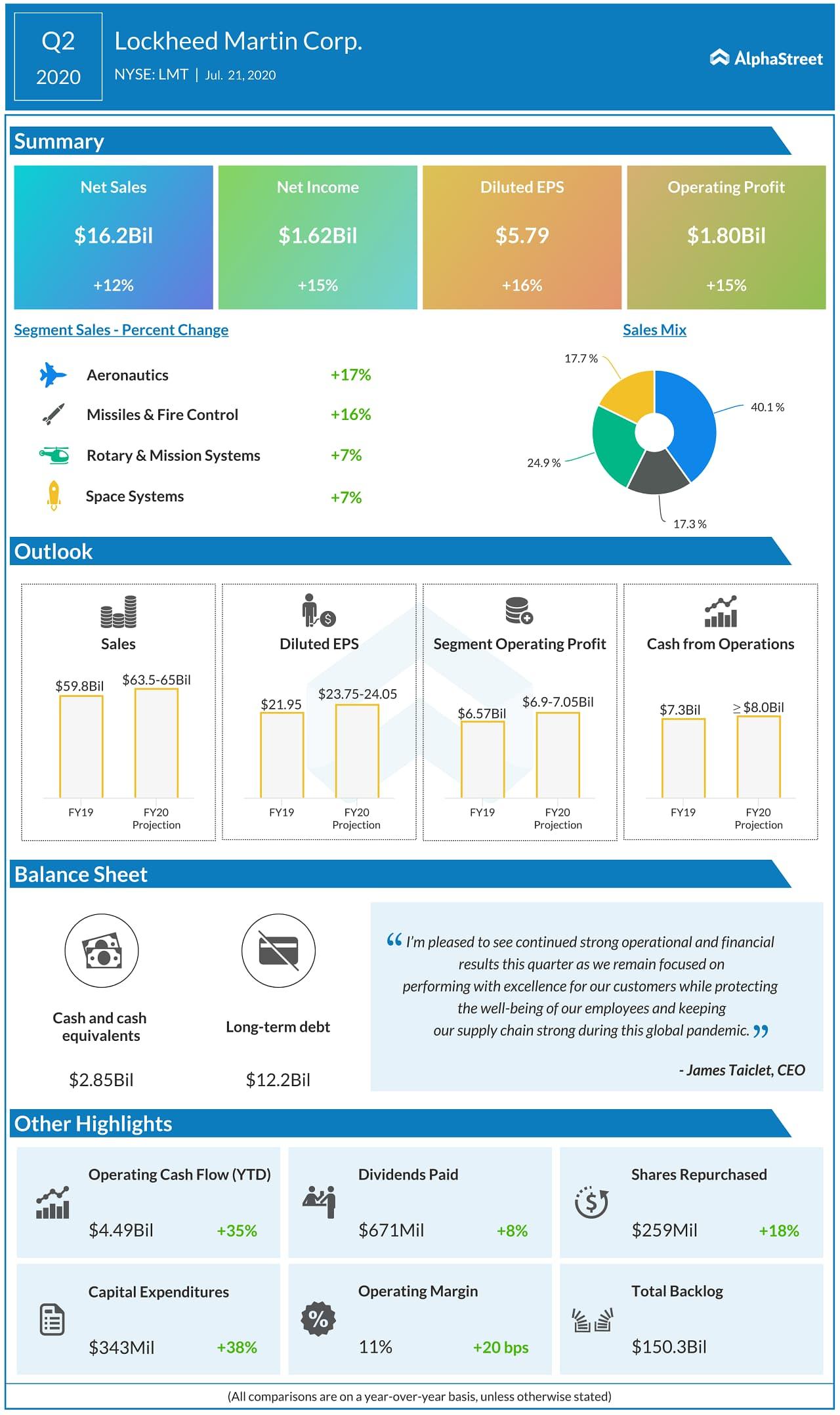 Lockheed Martin Reports Second Quarter 2020 Results