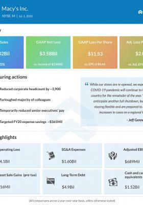 Macy's (M) Q1 2020 Earnings Infograph