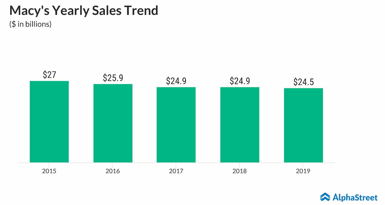 Macy's yearly sales trend