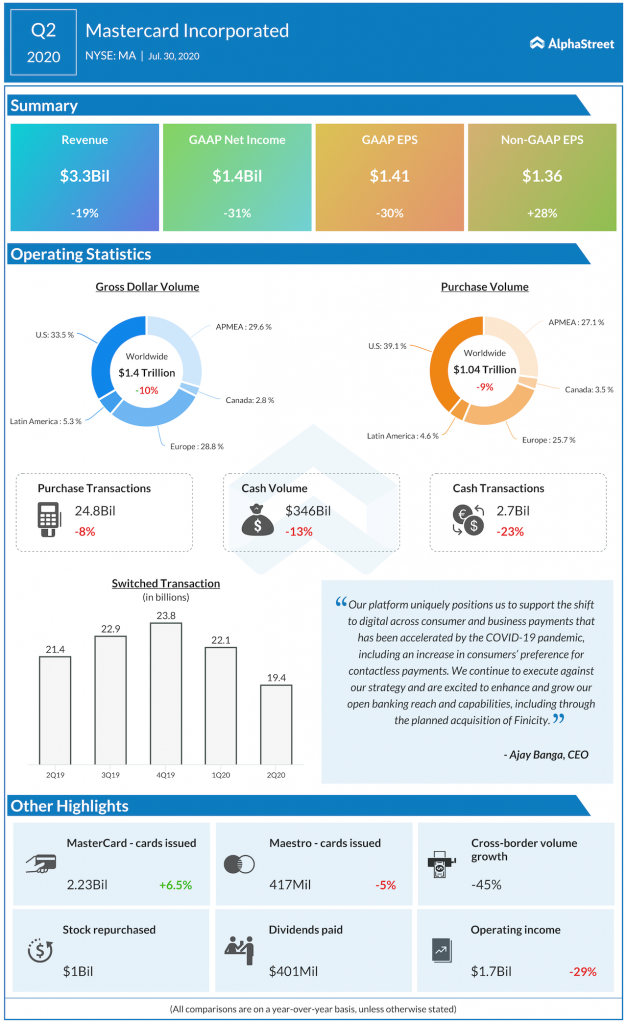 Mastercard Q2 2020 earnings infographic
