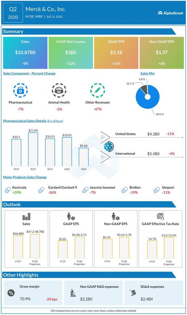 Merck (MRK) Q2 2020 Earnngs Infograph