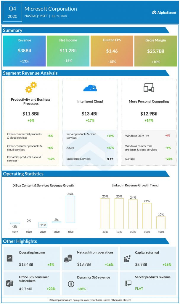 Microsoft (MSFT) Q4 2020 Earnings Infograph