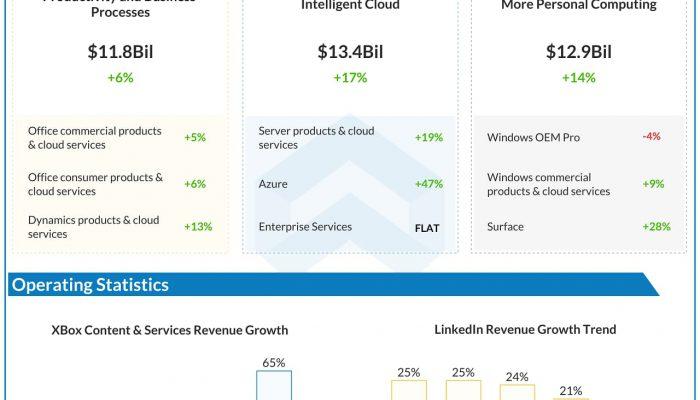 Microsoft (MSFT) Q4 2020 Earnings Infograph
