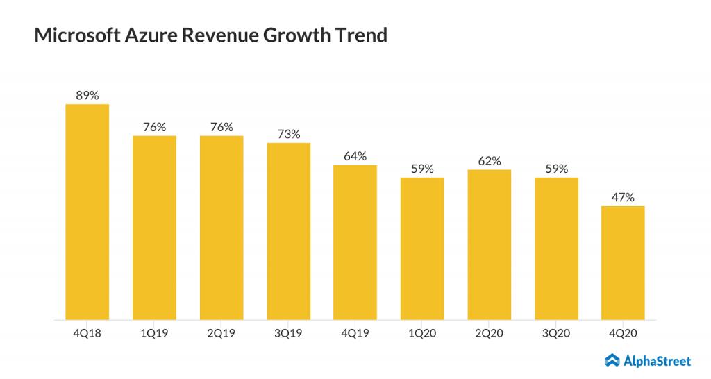 Microsoft (MSFT) Q4 FY20 earnngs - Azure revenue