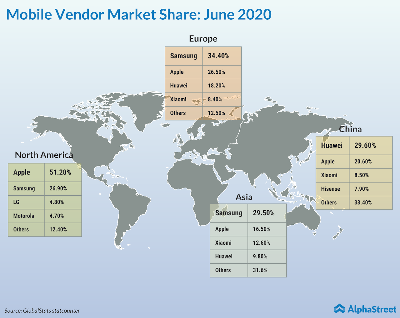 Mobile vendor market share