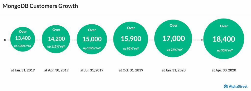 Mongodb customer growth